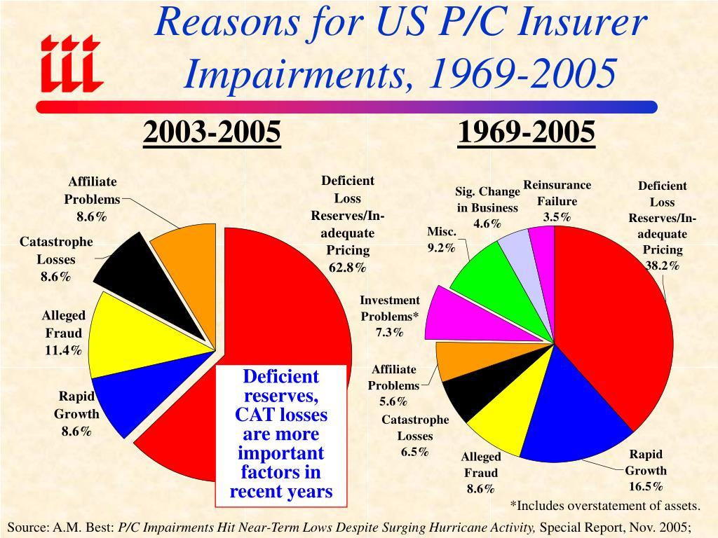 Reasons for US P/C Insurer Impairments, 1969-2005