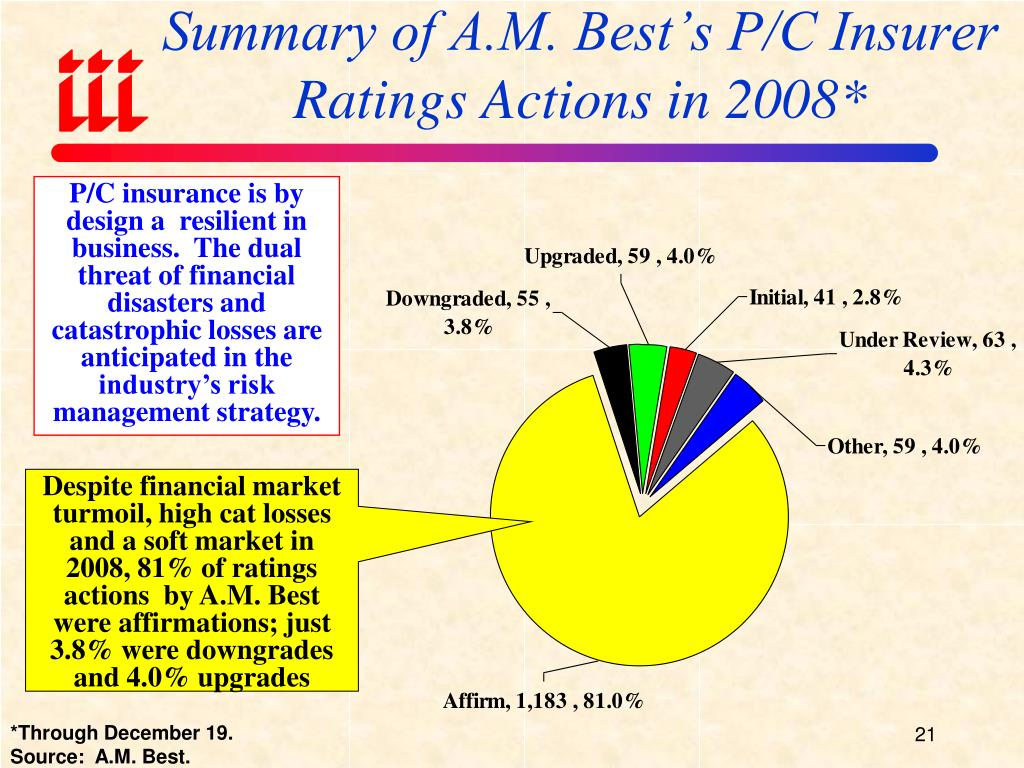 Summary of A.M. Best's P/C Insurer Ratings Actions in 2008*