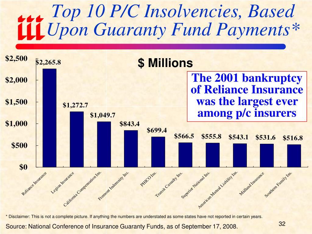 Top 10 P/C Insolvencies, Based