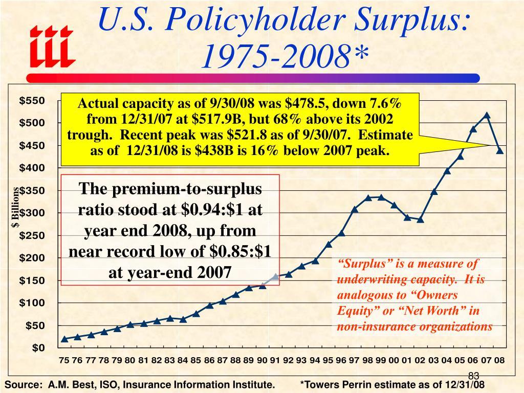 U.S. Policyholder Surplus: 1975-2008*