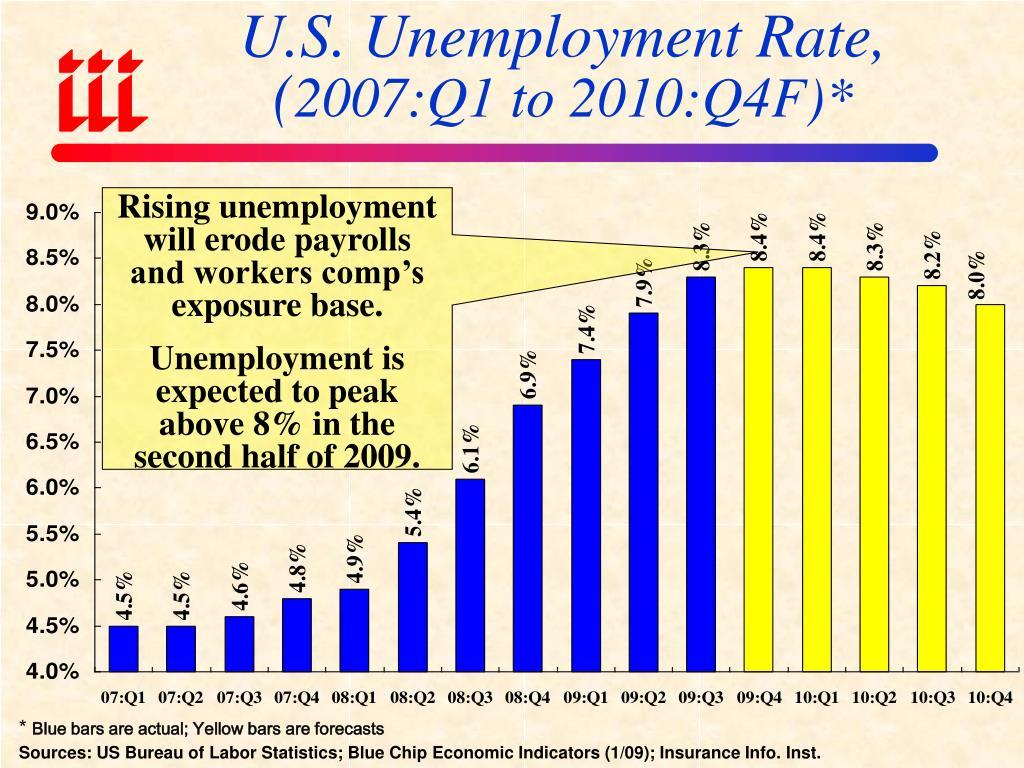 U.S. Unemployment Rate,