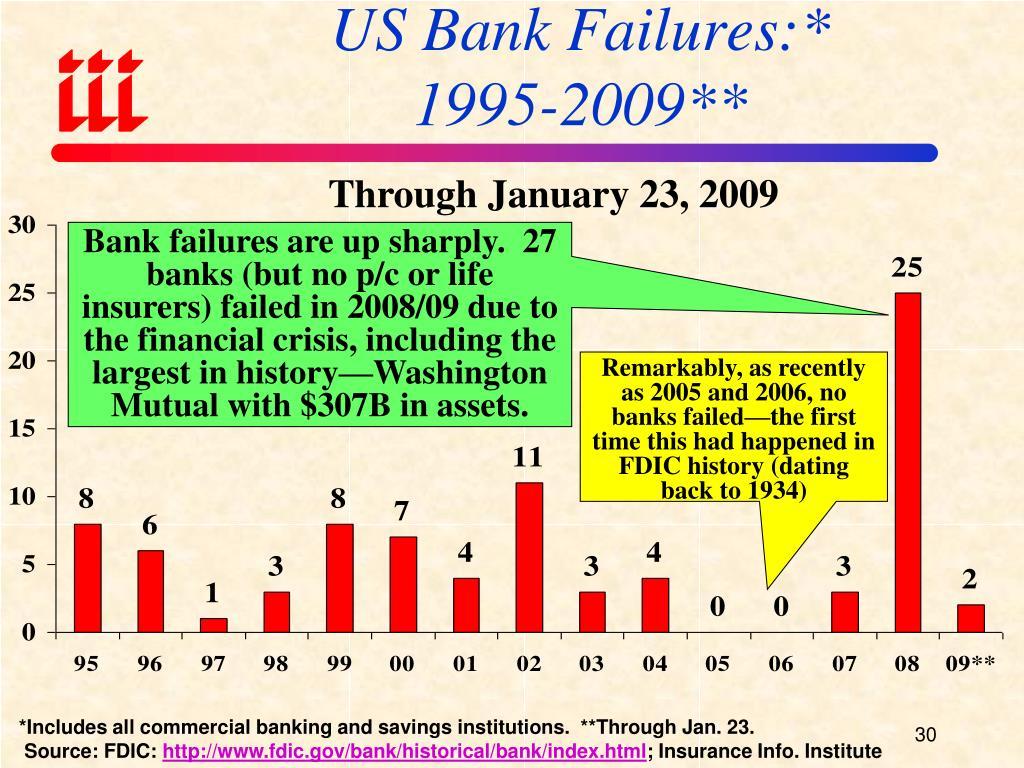 US Bank Failures:*