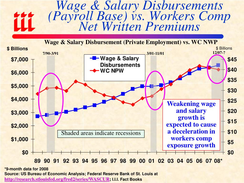 Wage & Salary Disbursements (Payroll Base) vs. Workers Comp Net Written Premiums