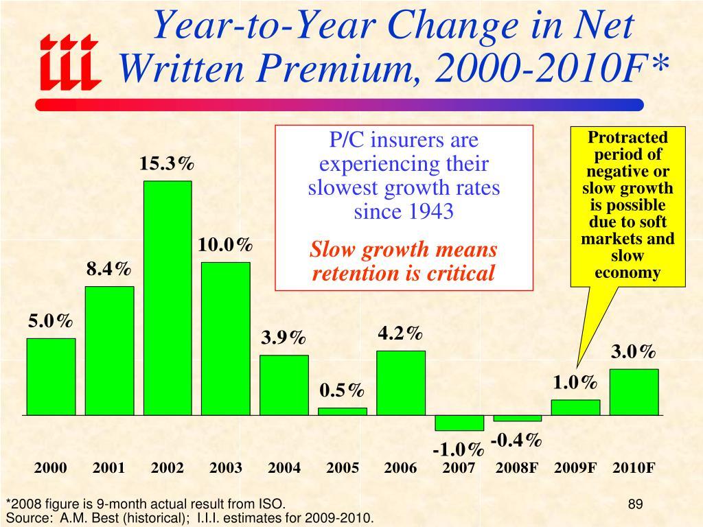 Year-to-Year Change in Net Written Premium, 2000-2010F*