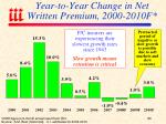 year to year change in net written premium 2000 2010f