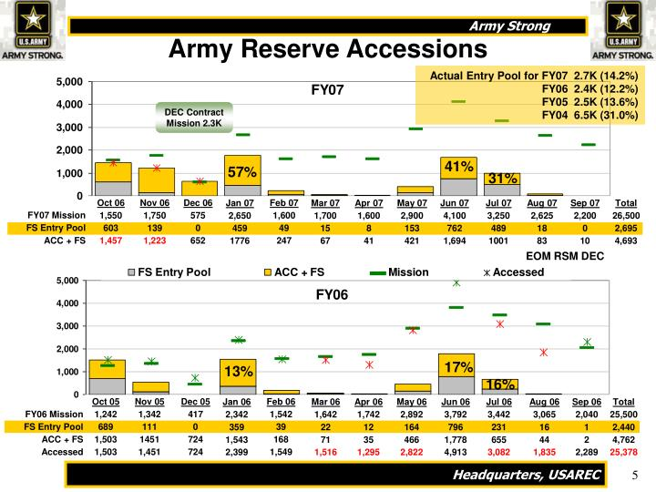 Army Reserve Accessions