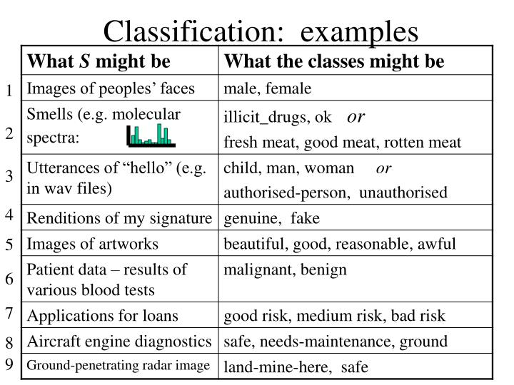 Classification:  examples
