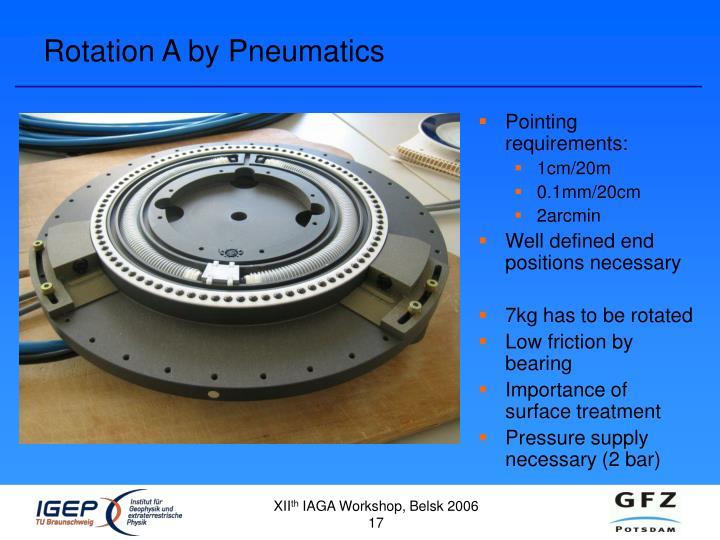 Rotation A by Pneumatics