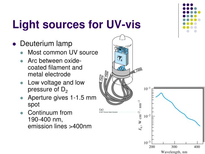 Ppt Uv Visible Molecular Absorption Spectroscopy