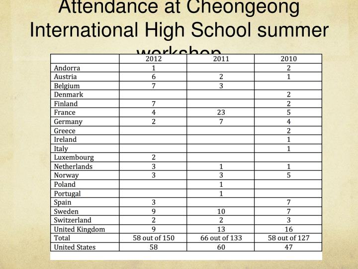Attendance at