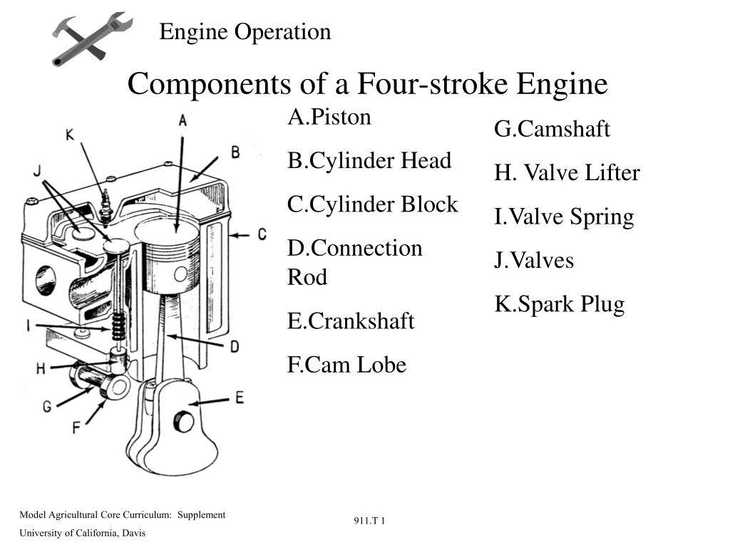 PPT   Parts of a Small Engine PowerPoint Presentation, free ...