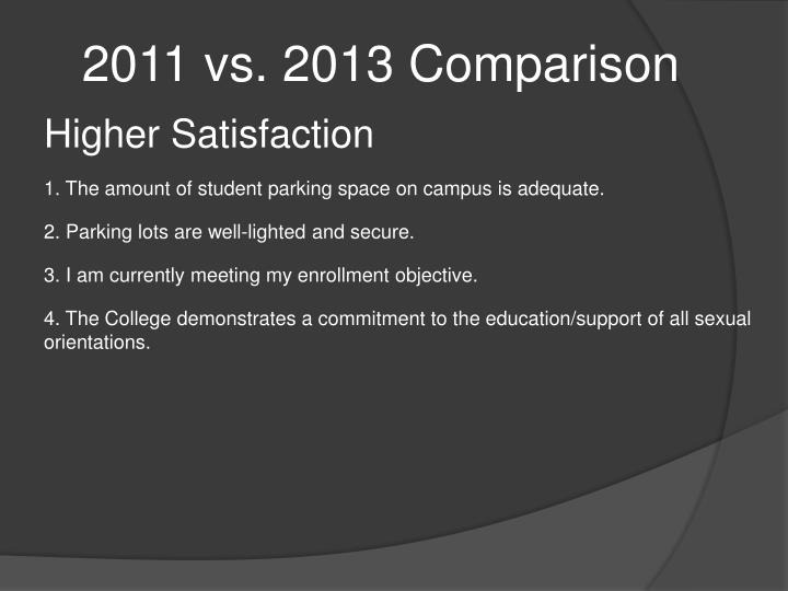 2011 vs. 2013 Comparison