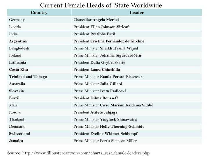 Current Female Heads of State Worldwide
