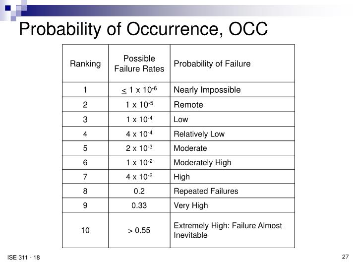 Probability of Occurrence, OCC