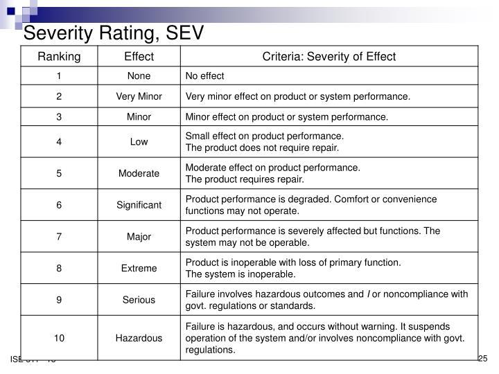 Severity Rating, SEV