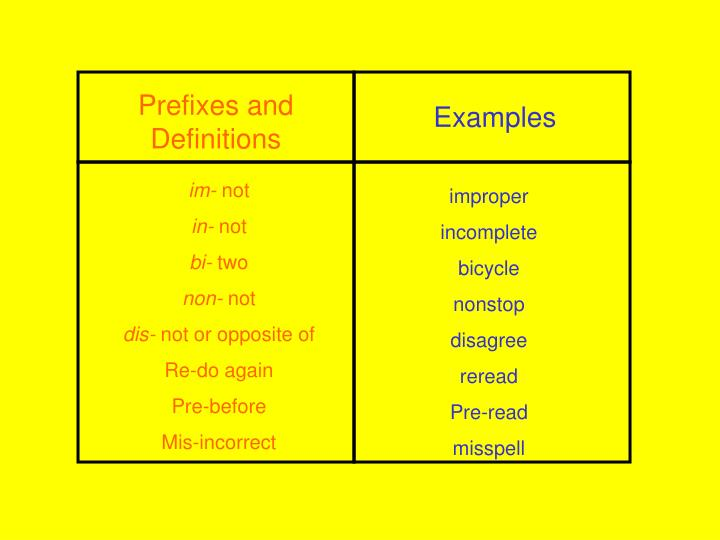 Prefixes and Definitions