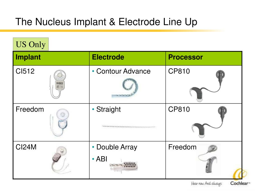 The Nucleus Implant & Electrode Line Up