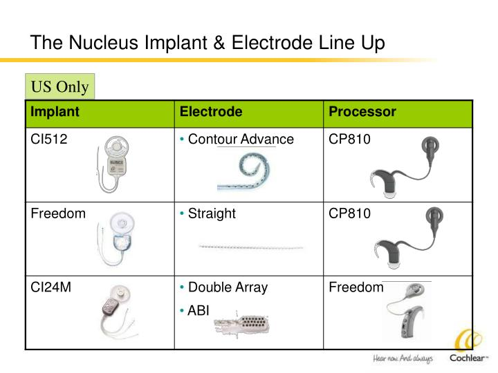 The nucleus implant electrode line up