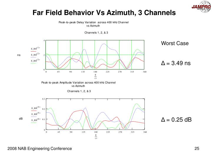 Far Field Behavior Vs Azimuth, 3 Channels