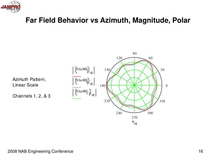 Far Field Behavior vs Azimuth, Magnitude, Polar
