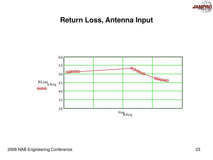 Return Loss, Antenna Input