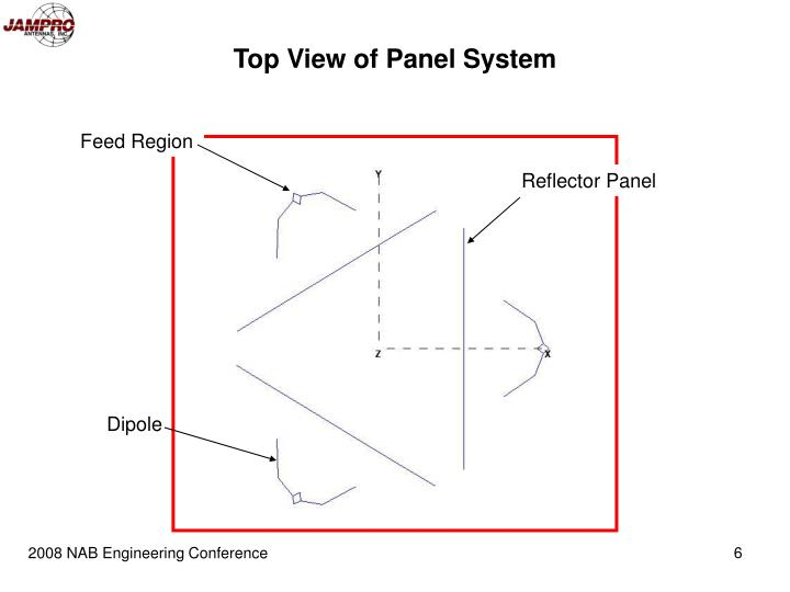 Top View of Panel System