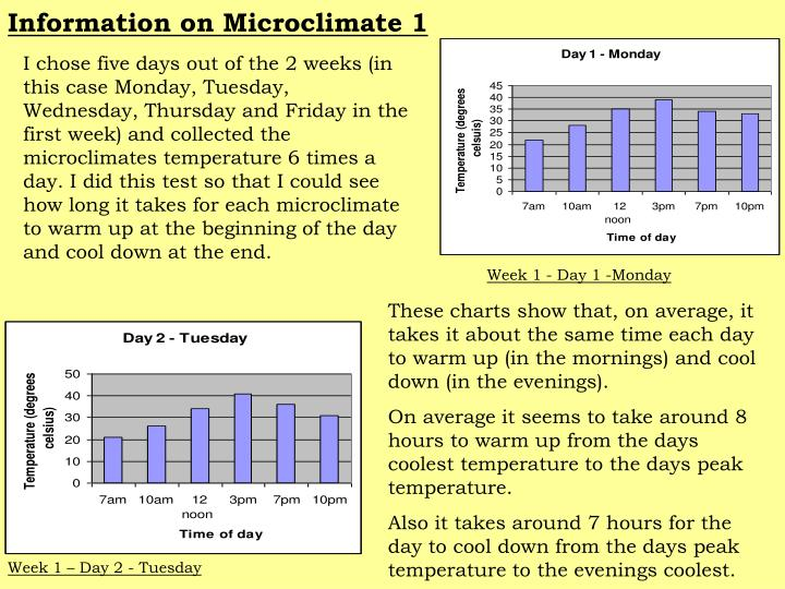 Information on Microclimate 1