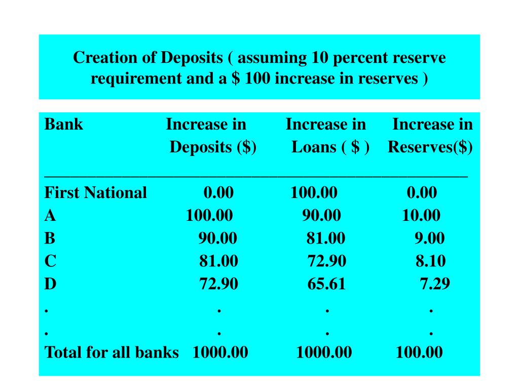 Creation of Deposits ( assuming 10 percent reserve requirement and a $ 100 increase in reserves )