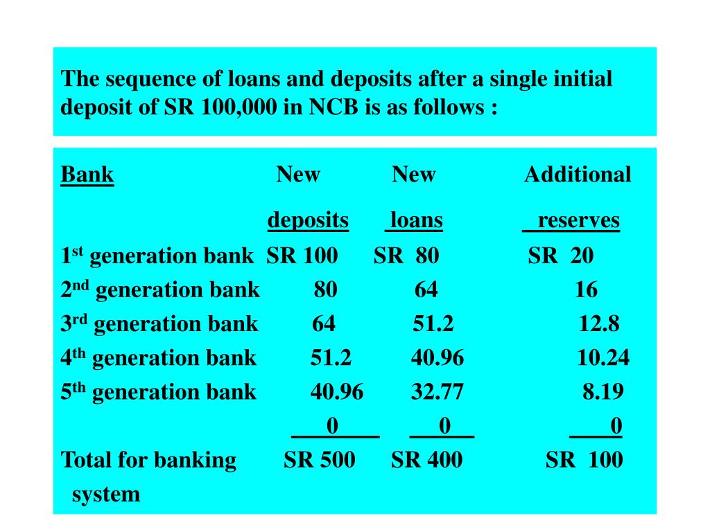 The sequence of loans and deposits after a single initial deposit of SR 100,000 in NCB is as follows :
