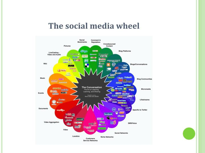 The social media wheel
