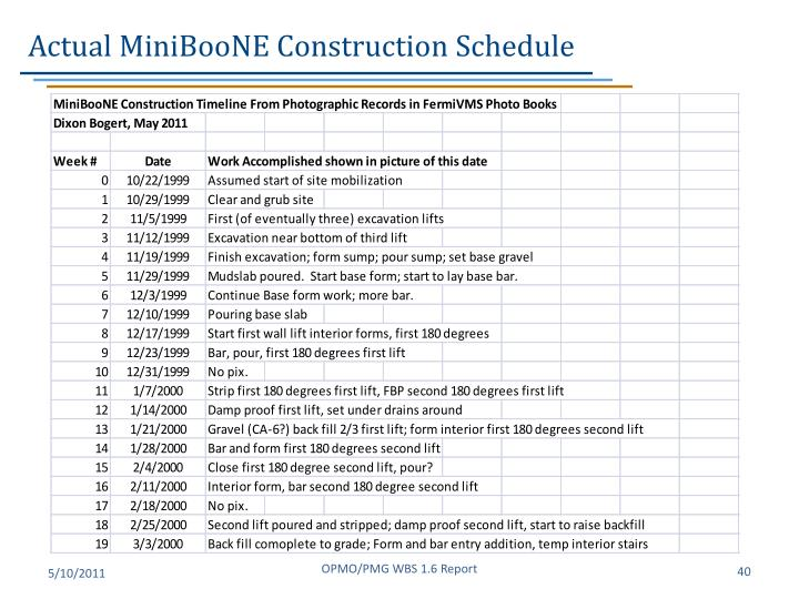 Actual MiniBooNE Construction Schedule