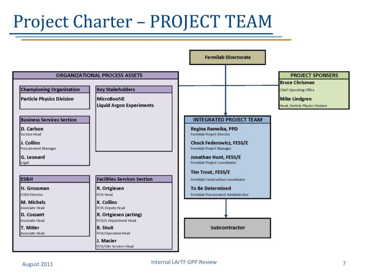 Project Charter – PROJECT TEAM