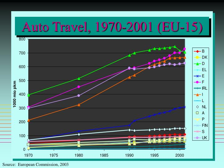 Auto Travel, 1970-2001 (EU-15)