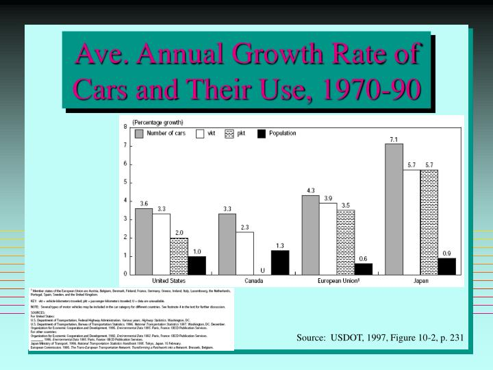 Ave. Annual Growth Rate of Cars and Their Use, 1970-90