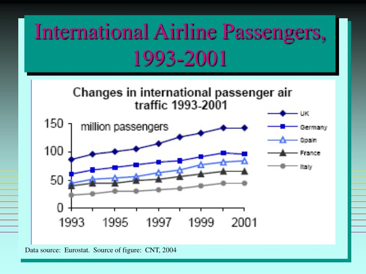 International Airline Passengers, 1993-2001