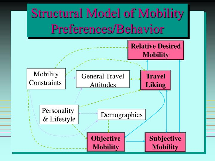 Relative Desired Mobility