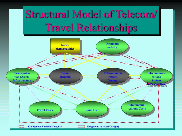 Structural Model of Telecom/ Travel Relationships