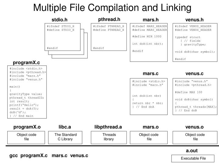multiple file compilation and linking n.