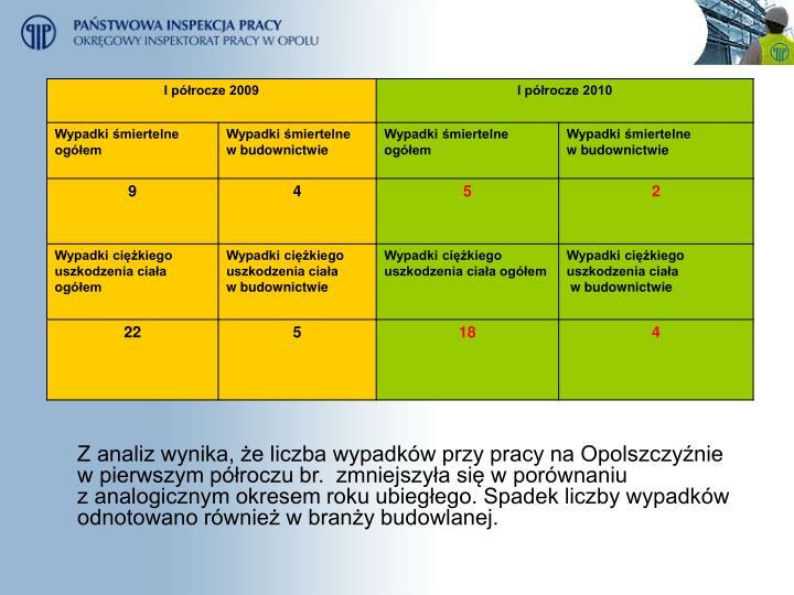 Z analiz wynika, że liczba wypadków przy pracy na Opolszczyźnie  w pierwszym półroczu br.  zmn...