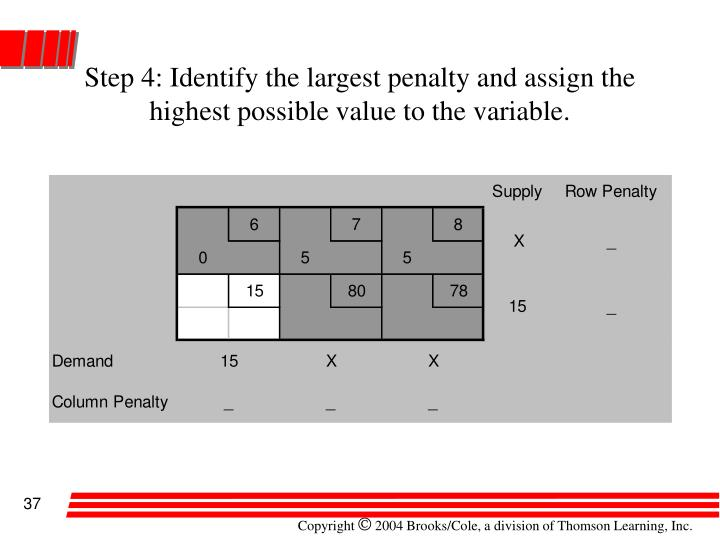 Step 4: Identify the largest penalty and assign the highest possible value to the variable.