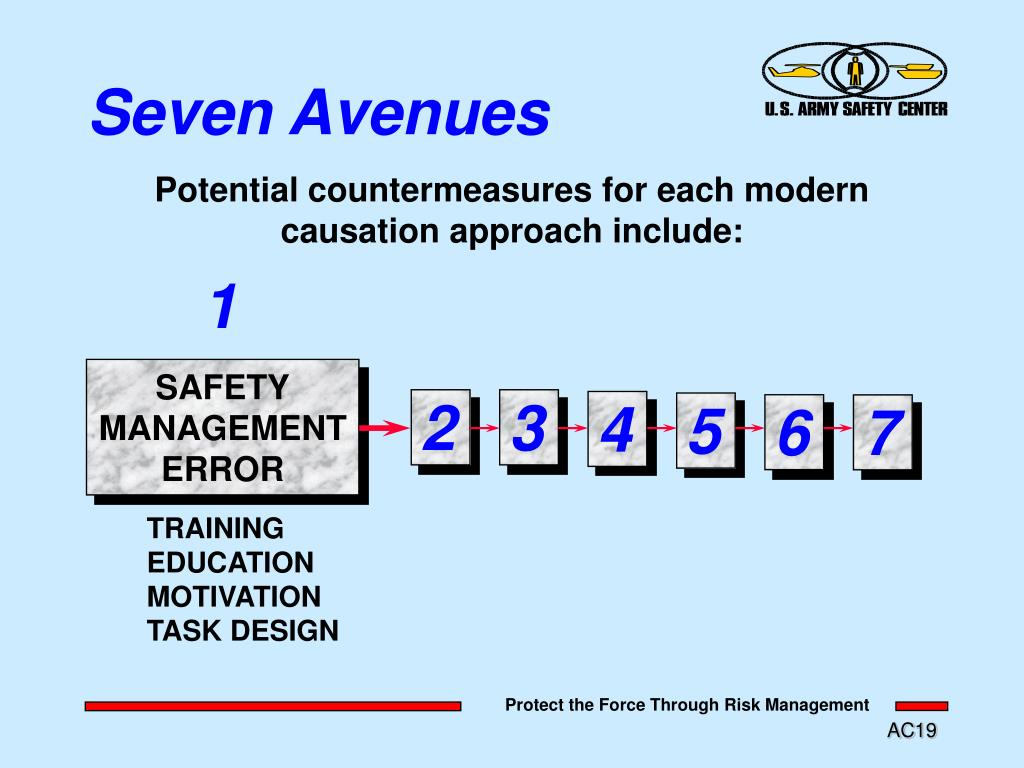 Potential countermeasures for each modern
