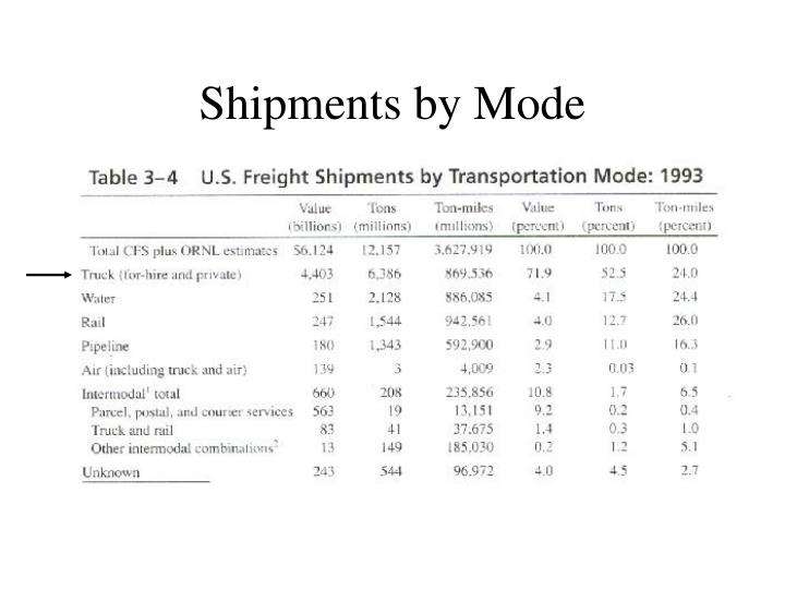 Shipments by Mode