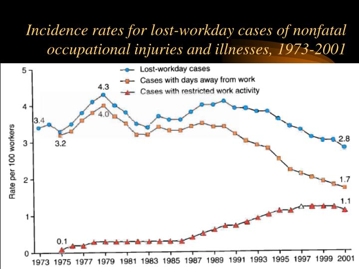 Incidence rates for lost-workday cases of nonfatal occupational injuries and illnesses, 1973-2001