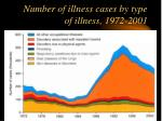 number of illness cases by type of illness 1972 2001