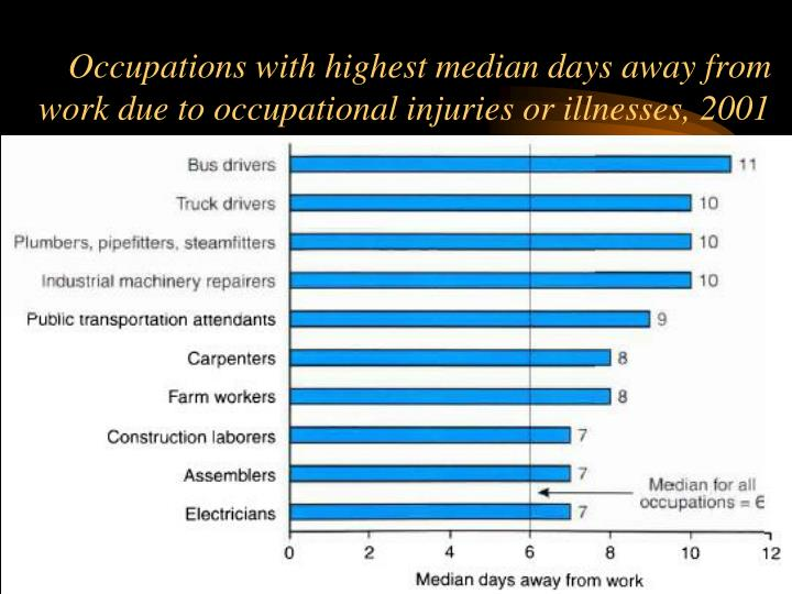 Occupations with highest median days away from work due to occupational injuries or illnesses, 2001