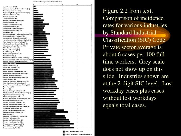 Figure 2.2 from text.  Comparison of incidence rates for various industries by Standard Industrial Classification (SIC) Code.  Private sector average is about 6 cases per 100 full-time workers.  Grey scale does not show up on this slide.  Industries shown are at the 2-digit SIC level.  Lost workday cases plus cases without lost workdays equals total cases.