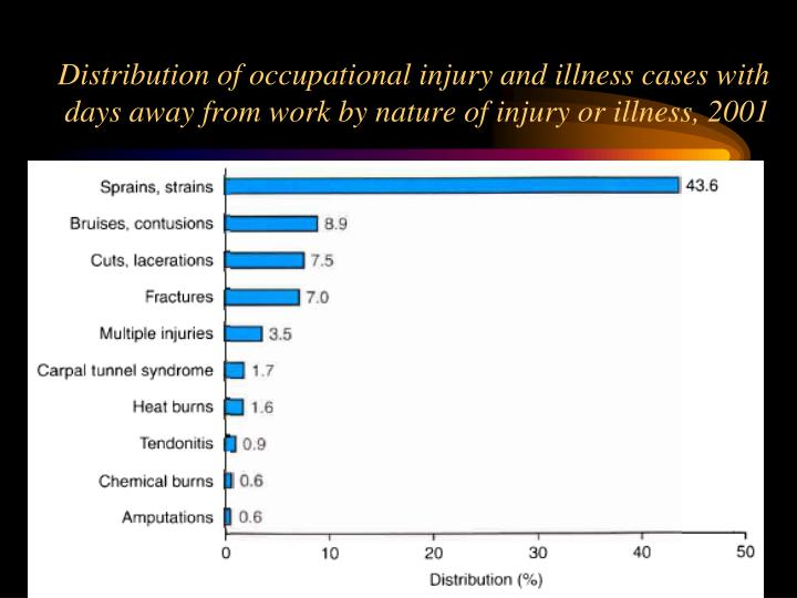 Distribution of occupational injury and illness cases with days away from work by nature of injury or illness, 2001
