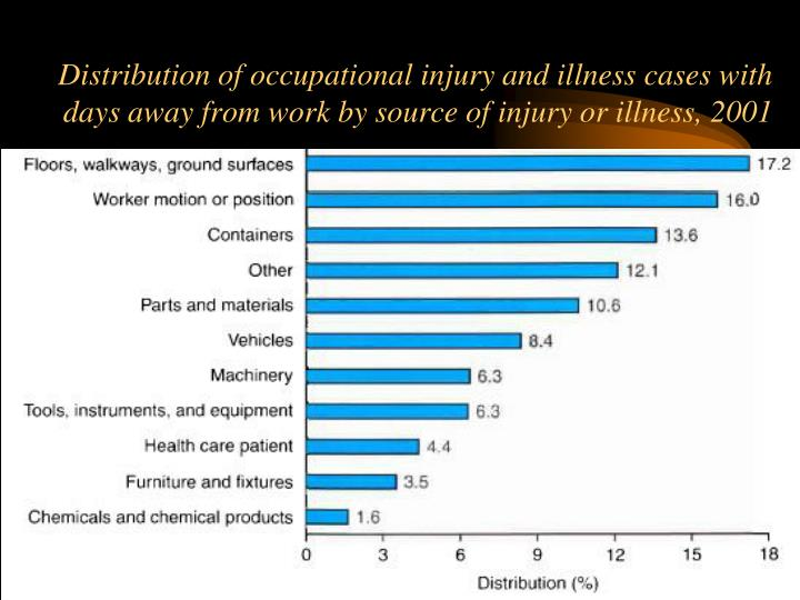 Distribution of occupational injury and illness cases with days away from work by source of injury or illness, 2001