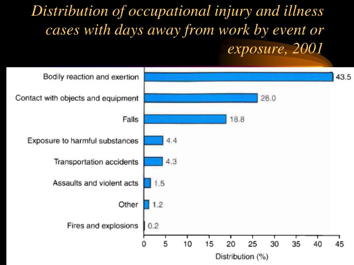 Distribution of occupational injury and illness cases with days away from work by event or exposure, 2001
