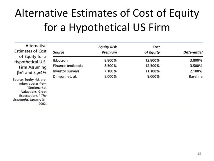 Alternative Estimates of Cost of Equity for a Hypothetical US Firm